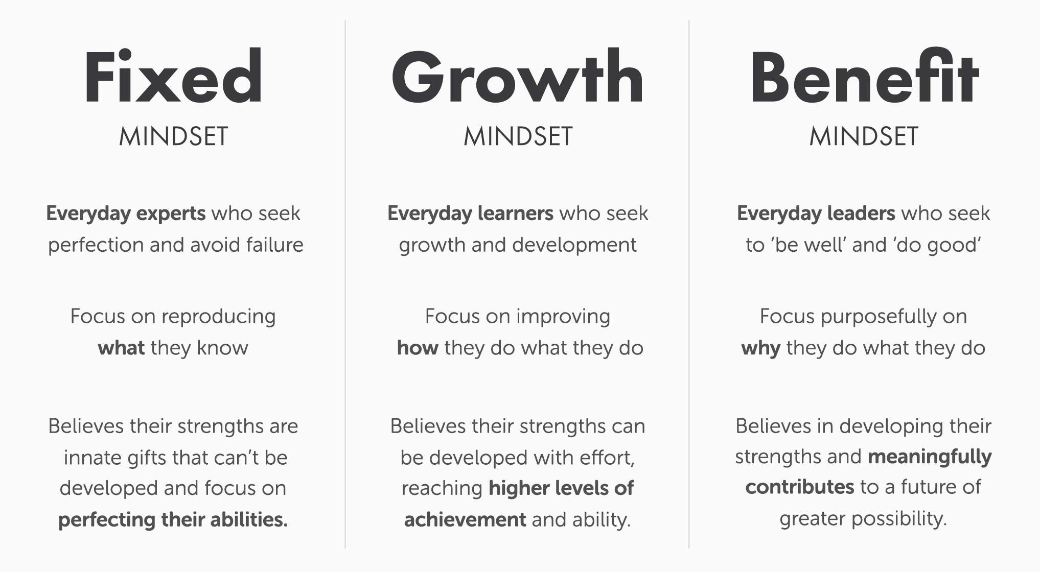 Fixed Growth Benefit Mindset