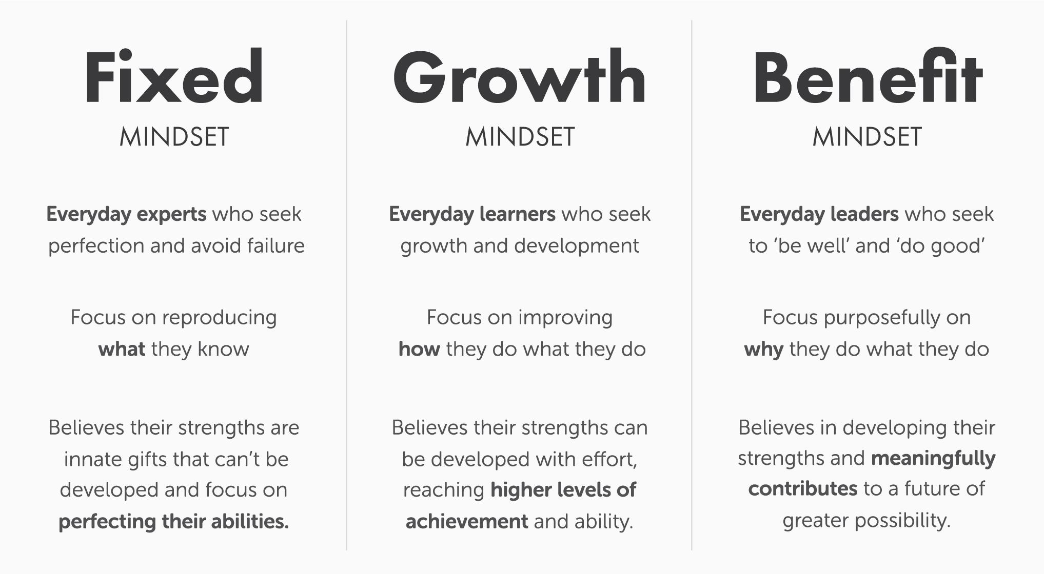 Fixed Growth Benefit Mindset