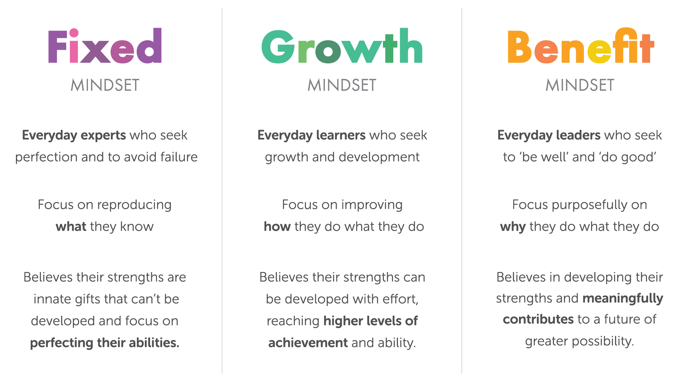 fixed and growth mindset definition